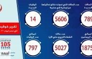 الصحة: إرتفاع حالات الشفاء من مصابي فيروس كورونا إلى 5027 وخروجهم من مستشفيات العزل والحجر الصحي