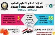 بالإنفوجراف.. إنجازات قطاع التعليم العالي والبحث العلمي خلال 6 سنوات من يوليو 2014 حتى يونيو 2020