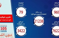 الصحة: إرتفاع حالات الشفاء من مصابي فيروس كورونا إلى 21238 وخروجهم من المستشفيات