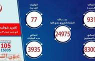 الصحة: إرتفاع حالات الشفاء من مصابي فيروس كورونا إلى 24975 وخروجهم من المستشفيات