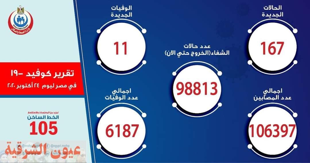 الصحة: ارتفاع حالات الشفاء من مصابي فيروس كورونا إلى 98813 وخروجهم من المستشفيات الصحة: تسجيل 167 حالة إيجابية جديدة لفيروس كورونا.. و 11 حالة وفاة